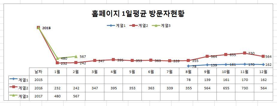 홈피1일평균방문자통계.JPG