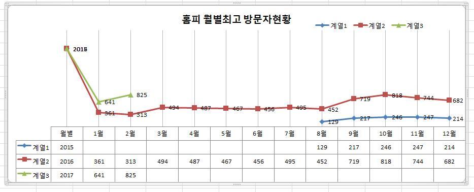 홈피월최고방문자통계.JPG